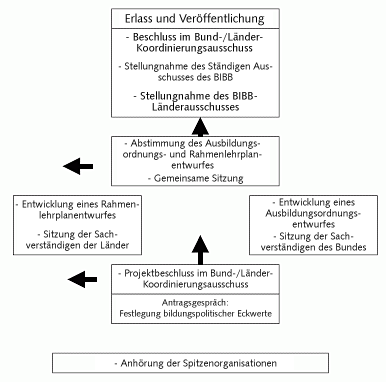 Ausbildungsordnungen und Rahmenlehrplaen